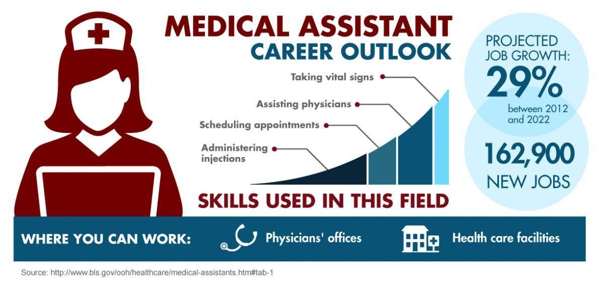 Medical Assistant Certificate. Prestige Medical Emblem Pin ...