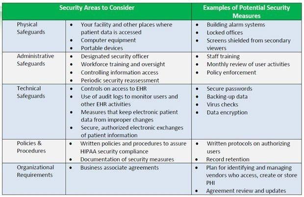 Hipaa Risk Assessment Template | Template Idea