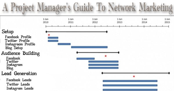 A Project Manager's Guide To Network Marketing