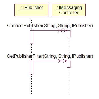 Class Sequence Diagram - Jonathan Maier : Résumé