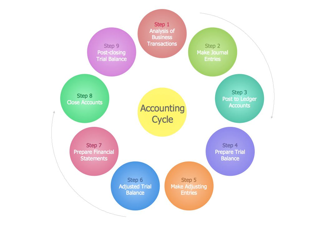 Accounting Flowchart | How Do You Make An Accounting Process ...