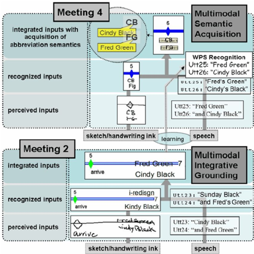 SHACER example: learning abbreviation expansions through Multimodal...