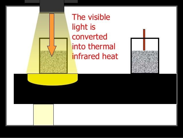 Heat Transfer Lesson PowerPoint, Convection, Conduction, Radiation, L…