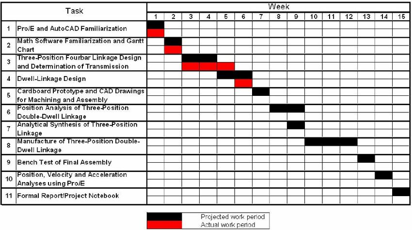Example of a Gantt chart for semester-project tasks updated through...