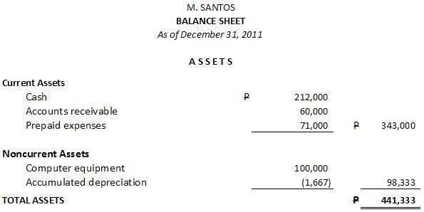 How to Prepare a Balance Sheet (Statement of Financial Position ...