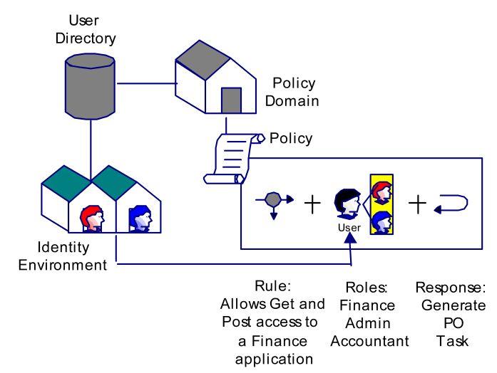 CA Identity Suite Documentation