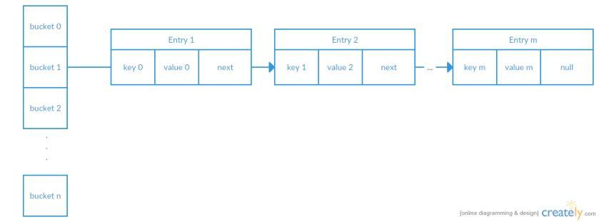 Java 8 Hashmaps, Keys and the Comparable Interface - DZone Java