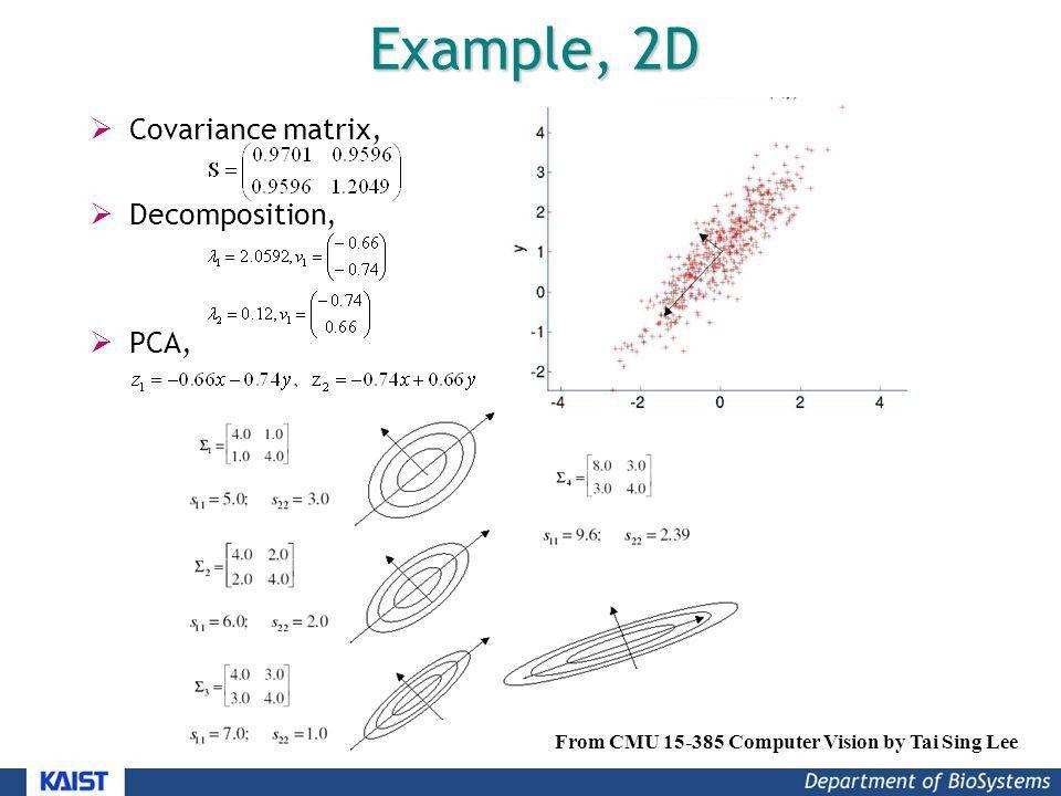 Empirical Modeling Dongsup Kim Department of Biosystems, KAIST ...