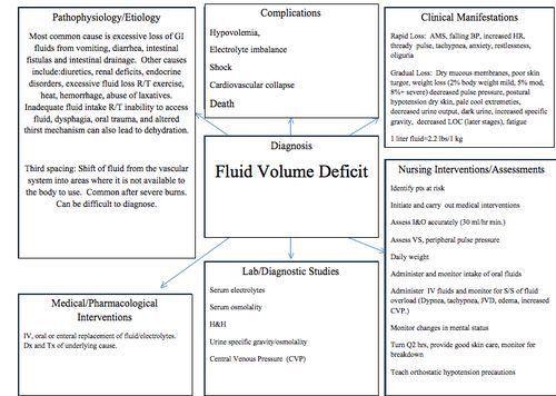 fluid+overload+concept+map | defibrillated:Fluid Volume Deficit ...
