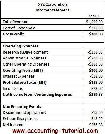 Multiple Step Income Statement Template - Best Template Collection
