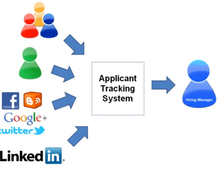 217. How to Find A Job: Applicant Tracking Systems Basics & How ...