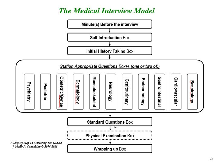 Patient Interview Template | emailfaxreview.com