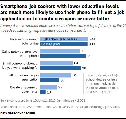 Smartphone job seekers with lower education levels are much more ...