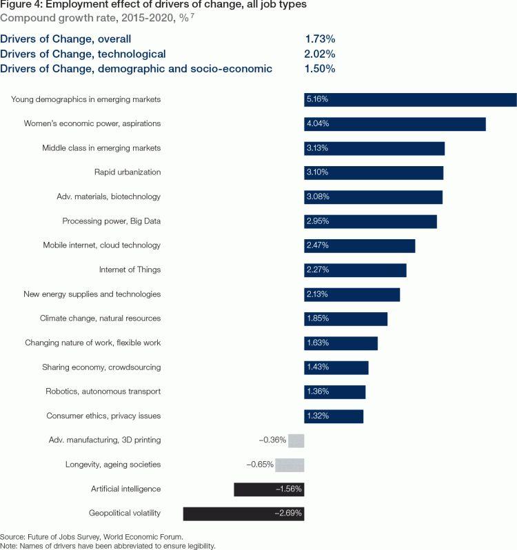 The Future of Jobs - Reports - World Economic Forum