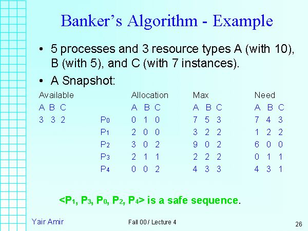 Banker's Algorithm - Example