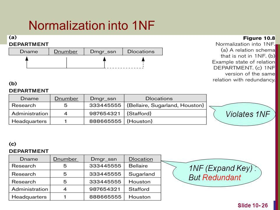 Functional Dependencies and Normalization for Relational Databases ...