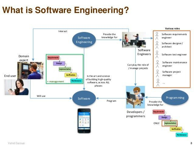 In English: Latest Trends in Software Engineering ( Yazılım Mühendisl…