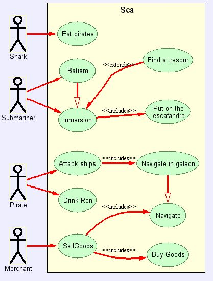 Generating UML Use Cases Diagrams with GraphViz Dot
