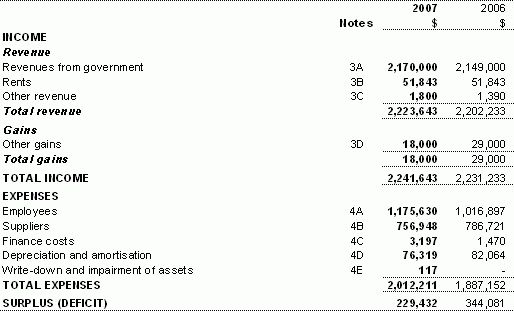 Part 4: Financial statements | Inspector-General of Taxation