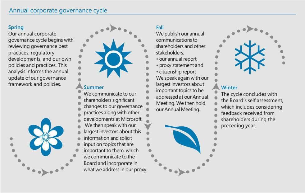 Part 1. Corporate governance at Microsoft | Microsoft 2015 Proxy