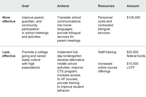 Implementing Local Accountability in California's Schools: The ...