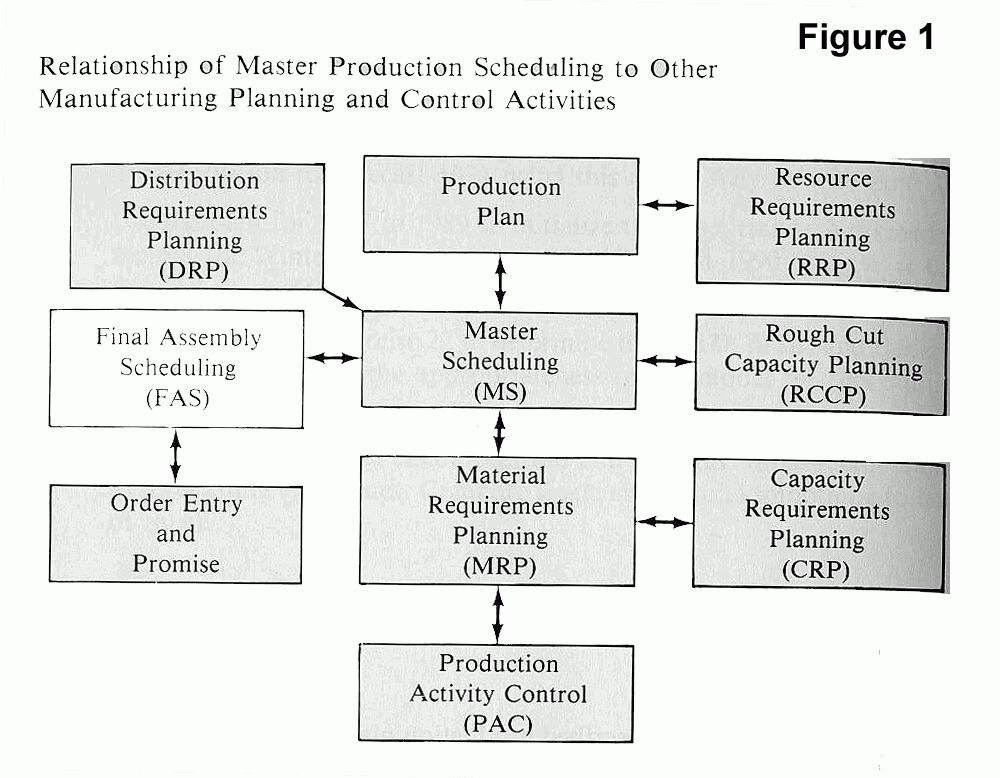 MCTS - Master Scheduling, An Overview...