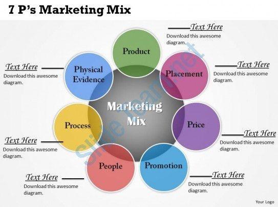 7PS Marketing Mix Powerpoint Template Slide | PowerPoint Slide ...