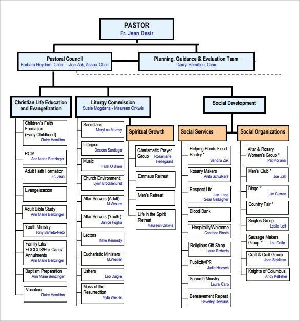 Sample Church Organizational Chart template - 13+ Free Documents ...