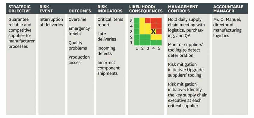 Managing Risks: A New Framework