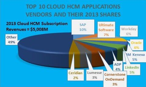 Top HCM Applications Vendors In The Cloud and Market Forecast 2014 ...