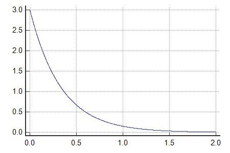 Exponential distribution functions PDFExponential, CDFExponential ...