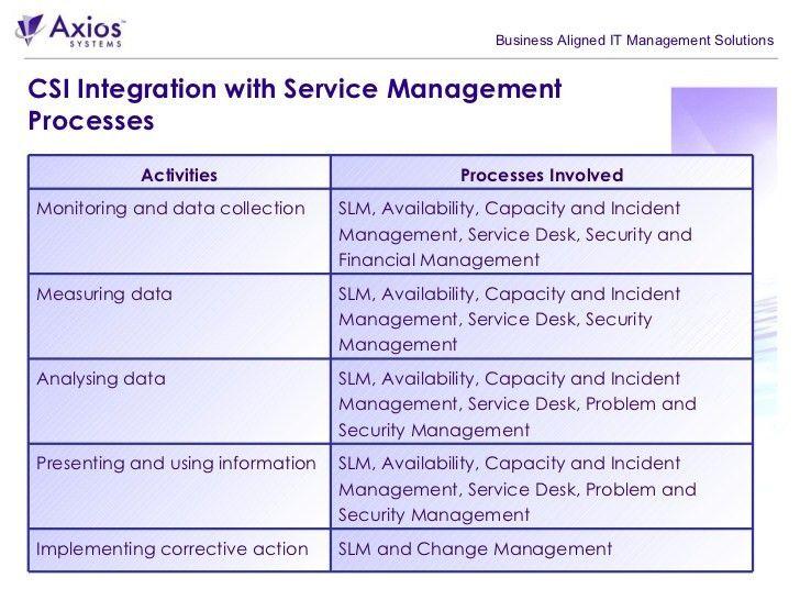 ITIL Practical Guide - Continual Service Improvement (CSI)