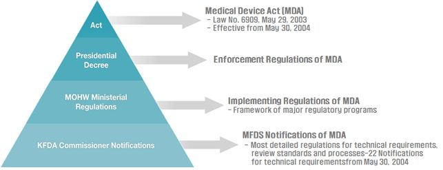 MFDS - Ministry Of Food And Drug Safety - MEDICAL DEVICES ...