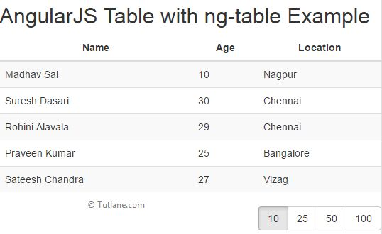 AngularJS Tables with ng-table - Tutlane