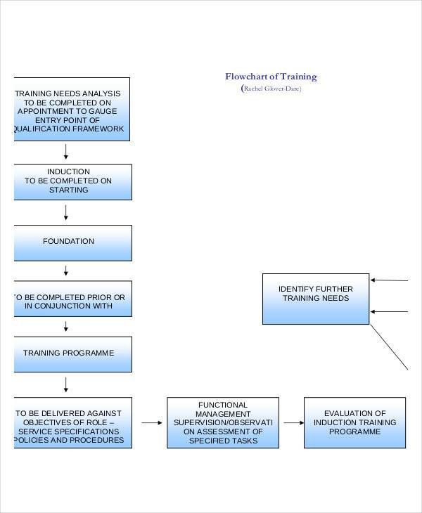 Training Flow Chart Templates - 7+ Free Word, PDF Format Download ...