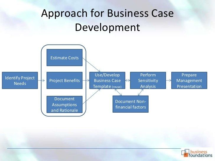 Business Case Template Powerpoint | TeamTracTemplate's