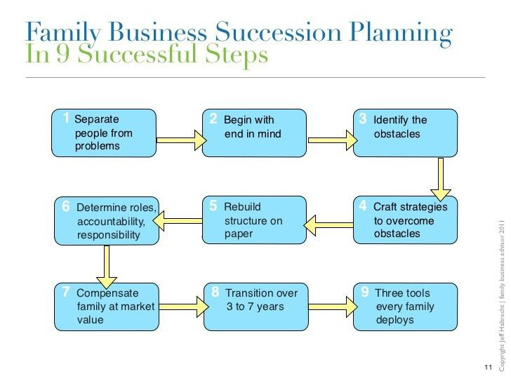 Family Business Succession Planning: We are our own worst enemies