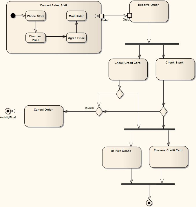 Example Activity Diagram [Enterprise Architect User Guide]