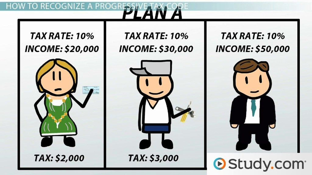 Understanding the Progressive Tax Code - Video & Lesson Transcript ...