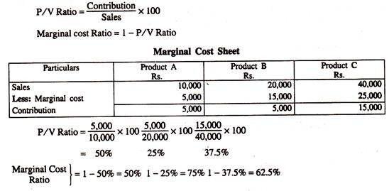 Relationship between Break-Even Analysis, P/V Ratio and Margin of ...