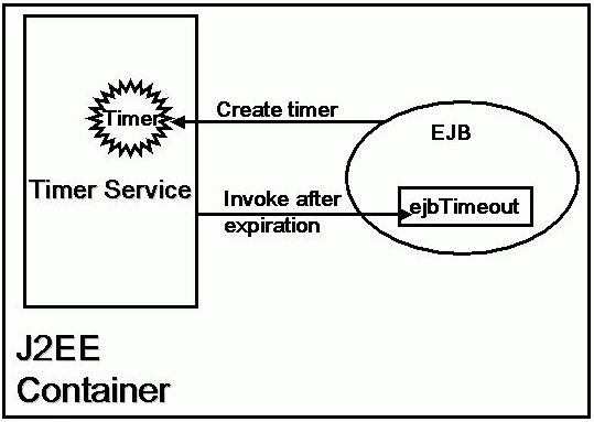 Using Timers in J2EE Applications - O'Reilly Media