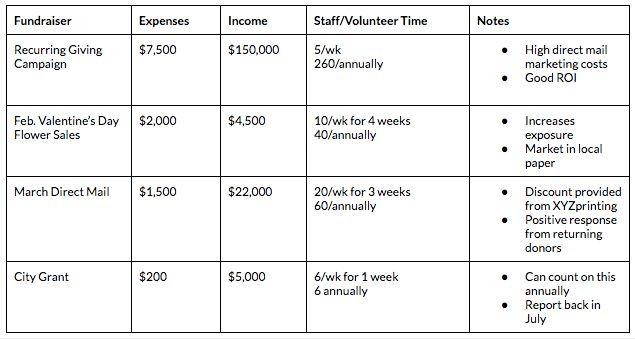 Fundraising Plan: A Planning Guide, Calendar Template & Goals Map
