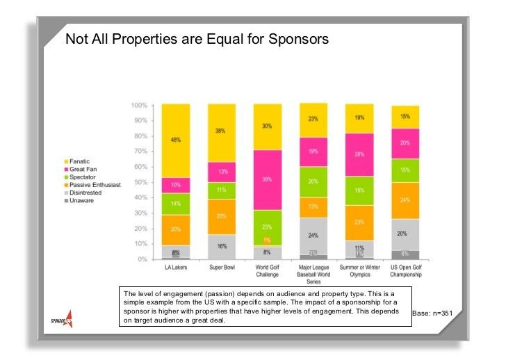 Sponsorship Research & ROI