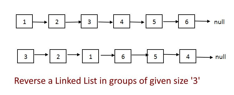Reverse a Linked List in groups of given size 'K' | Algorithms