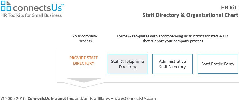 Staff & Telephone Directory template | ConnectsUs HR