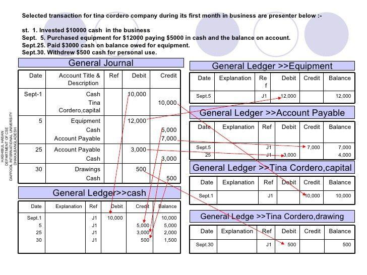 presentation slide on Accounting General ledger & trial balance