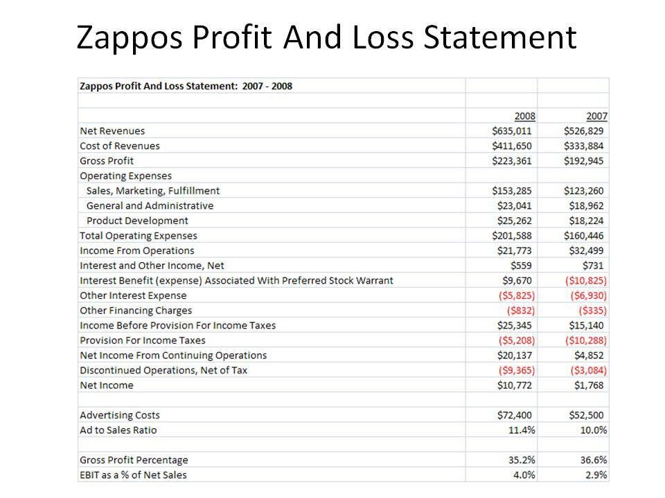 Profit And Loss Statements. Profit And Loss Blank Form Profit And ...