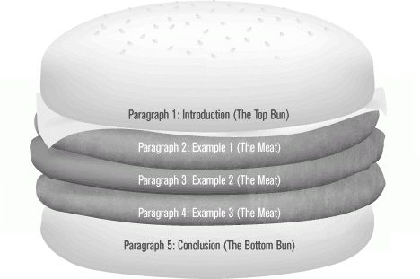 The pain of the five paragraph essay | Nexus
