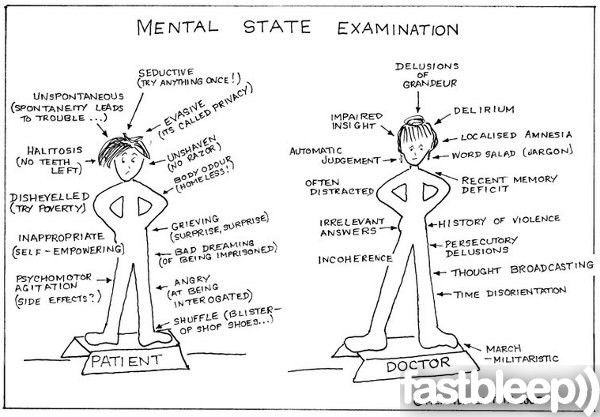 Mental State Examination - Fastbleep