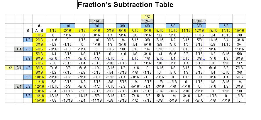 Fractions/Decimals/Millimeters in length. - Art Tech - Grand ...